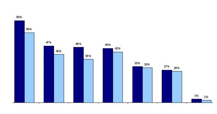 Respondent Level Data Files Graph