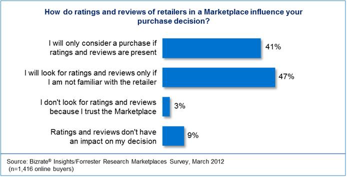 Ratings and Reviews in Marketplaces - Bizrate Insights