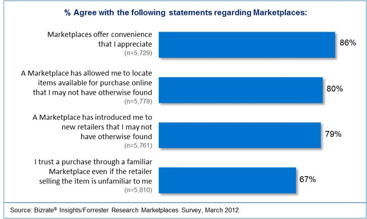 Statements About Marketplaces - Bizrate Insights
