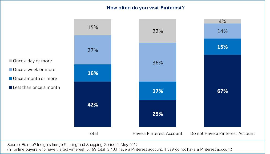 Bizrate Insights - How Often Do You Visit Pinterest?