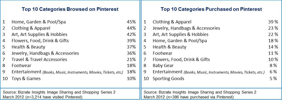 Bizrate Insights - Top10 Categories Browsed and Puchased on Pinterest