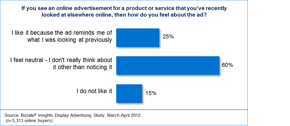 How consumers feel about retargeting ads