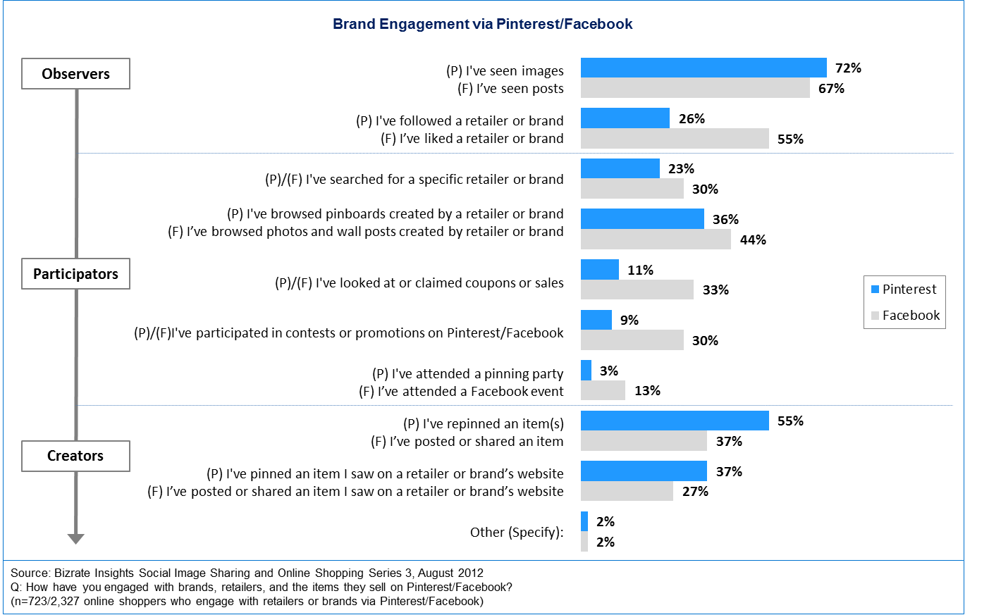 Chart - Brand Engagement With Pinterest & Facebook