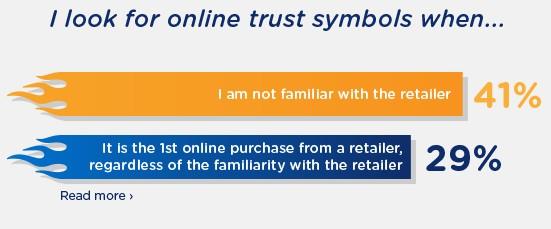 When people look for online trust symbols