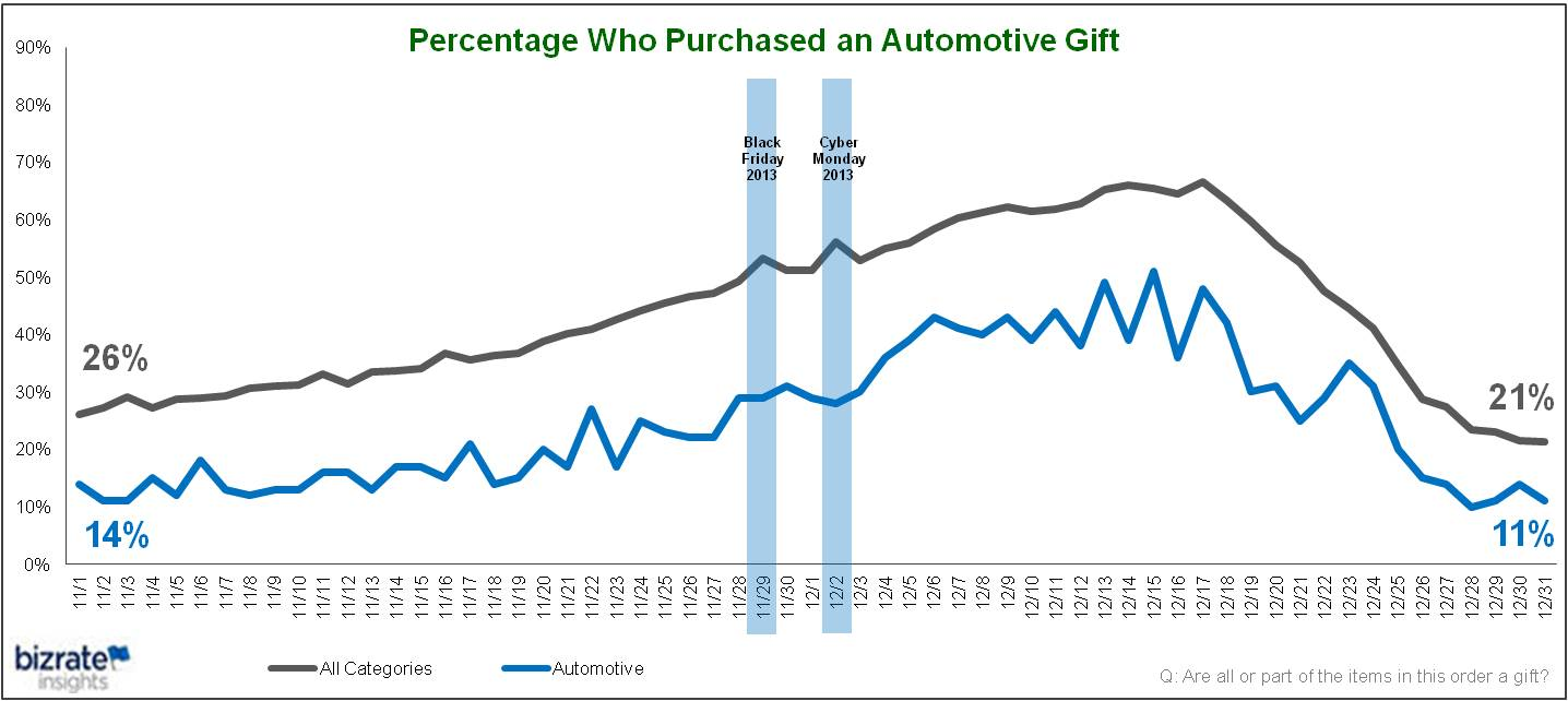 Trending holiday gift purchases by category