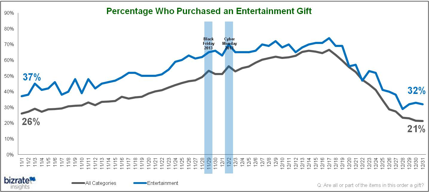 ... holiday 2013 trending data to plan and strategize for holiday 2014