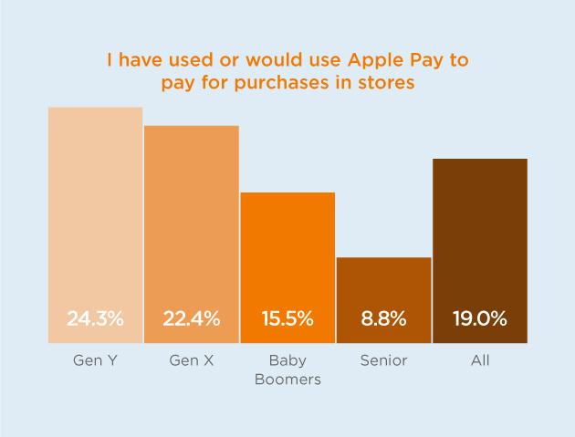 ApplePayGraph-2