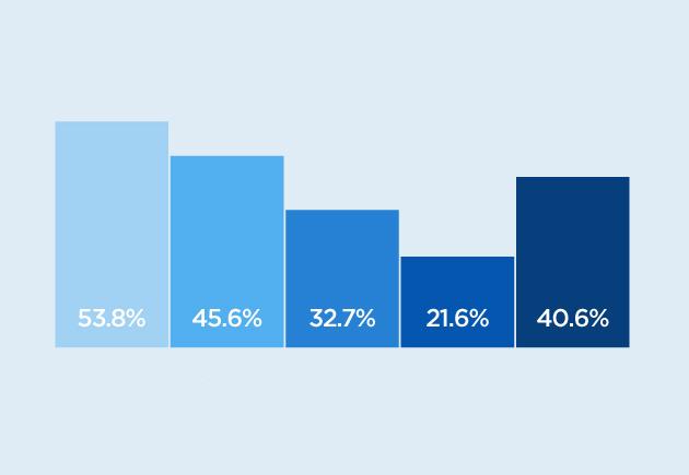 percentage bar graph
