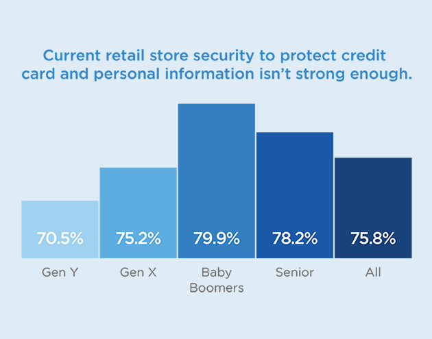 Current Retail Store Security Generational View