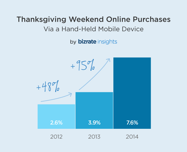 Thanksgiving Weekend Online Purchases on Mobile Devices