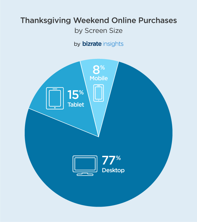 Thanksgiving Weekend Online Purchases by Device