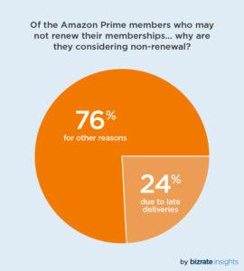 ShippingClubGraph-AmazonPrime
