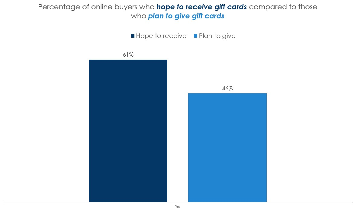 Percentage of online buyers who hope to receive gift cards compare to those who plan to give gift cards