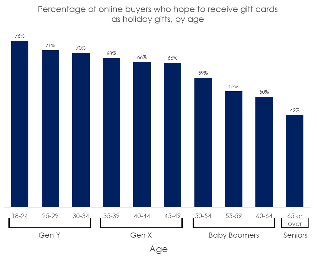 Percentage of online buyers who hope to receive gift cards as holiday gifts by age