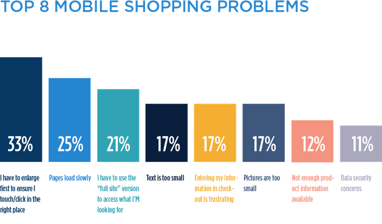 top 8 mobile shopping problems